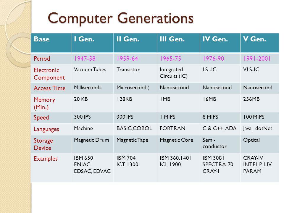Computer Generations Base I Gen. II Gen. III Gen. IV Gen. V Gen.