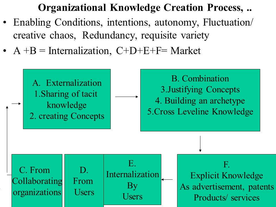 Organizational Knowledge Creation Process, ..