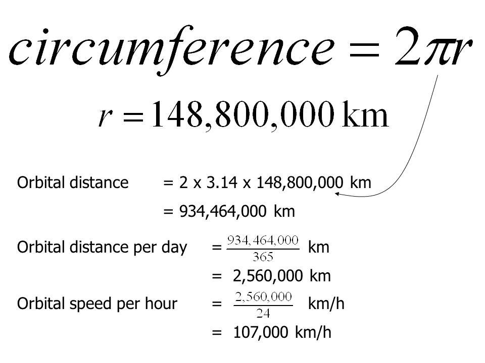 Orbital distance = 2 x 3.14 x 148,800,000 km
