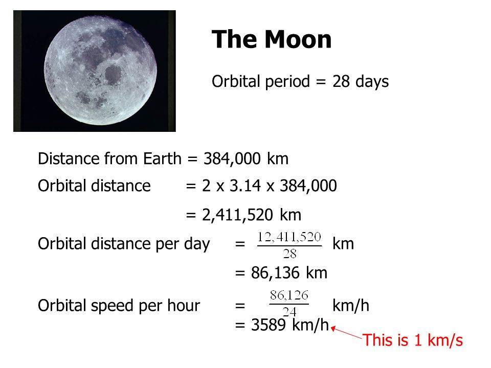The Moon Orbital period = 28 days Distance from Earth = 384,000 km
