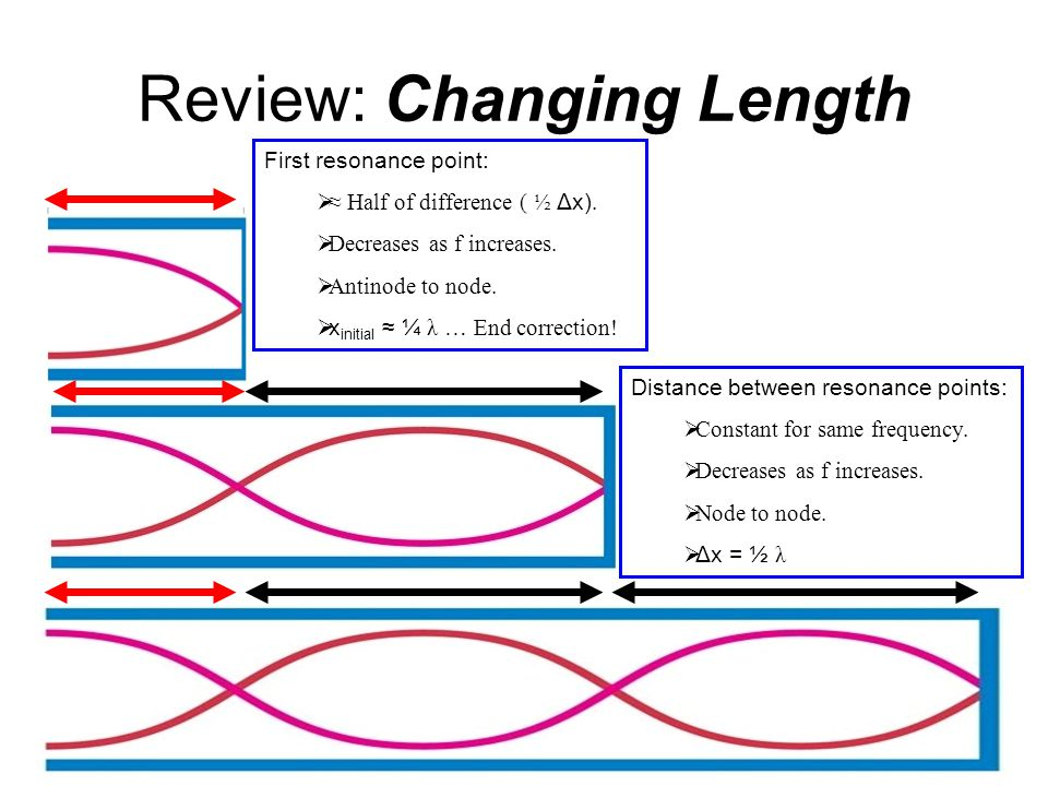 Review: Changing Length