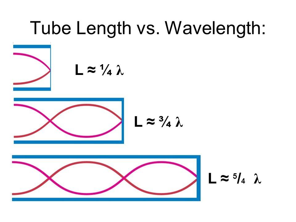 Tube Length vs. Wavelength: