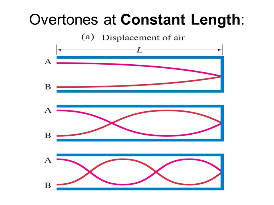 Overtones at Constant Length: