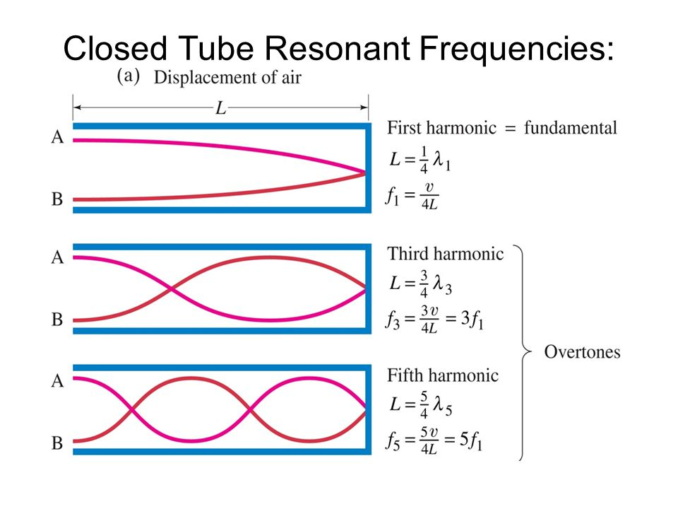 Closed Tube Resonant Frequencies: