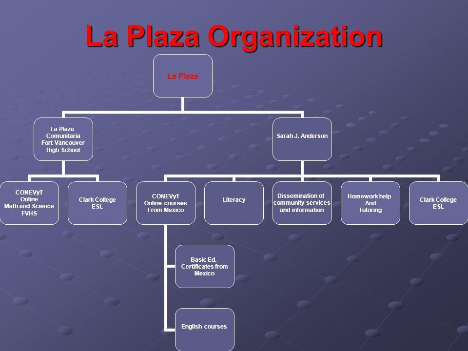 La Plaza Organization