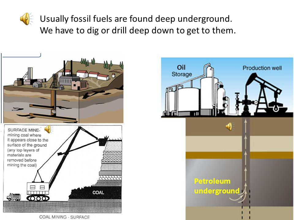 Usually fossil fuels are found deep underground