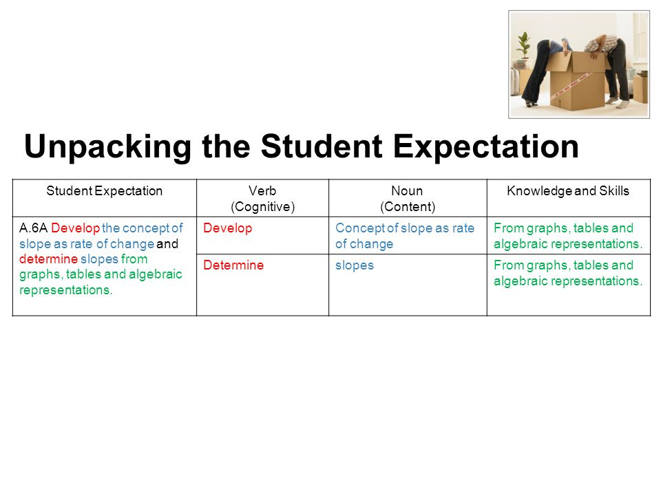 Unpacking the Student Expectation