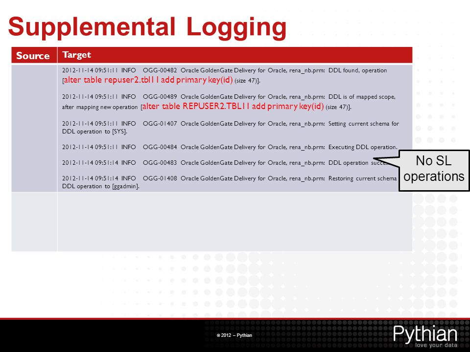 Supplemental Logging No SL operations Source Target