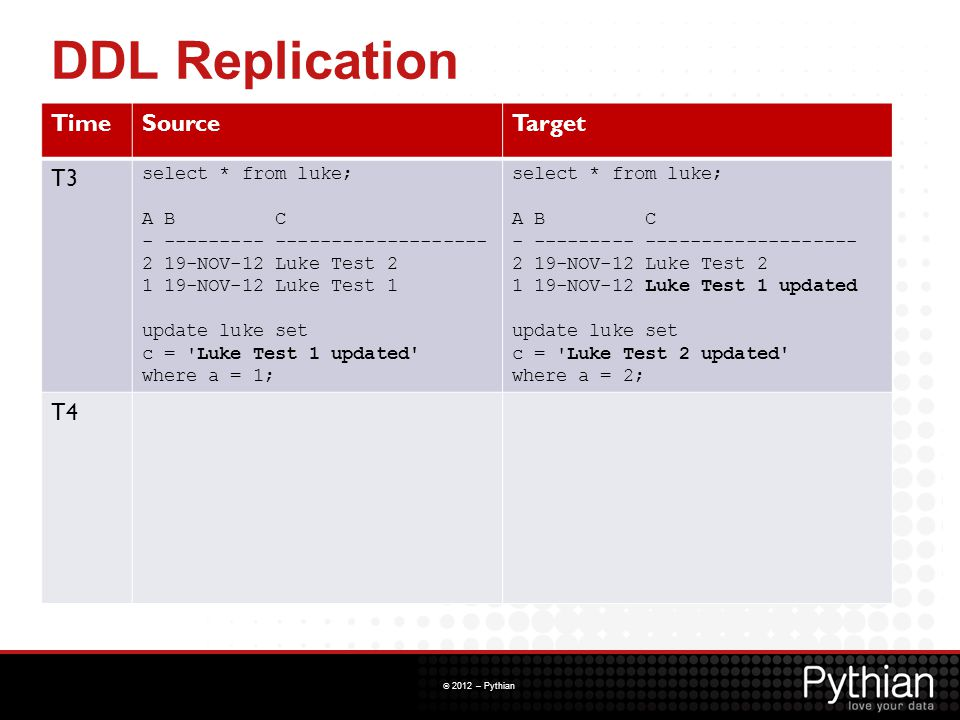 DDL Replication Time Source Target T3 T4 select * from luke; A B C