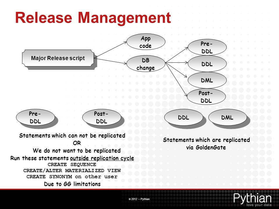 Release Management App code. Pre-DDL. Major Release script. DB. change. DDL. DML. Post-DDL. Pre-DDL.