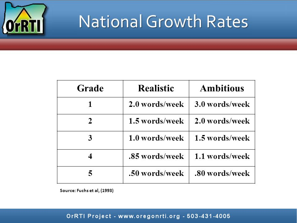 National Growth Rates Grade Realistic Ambitious 1 2.0 words/week