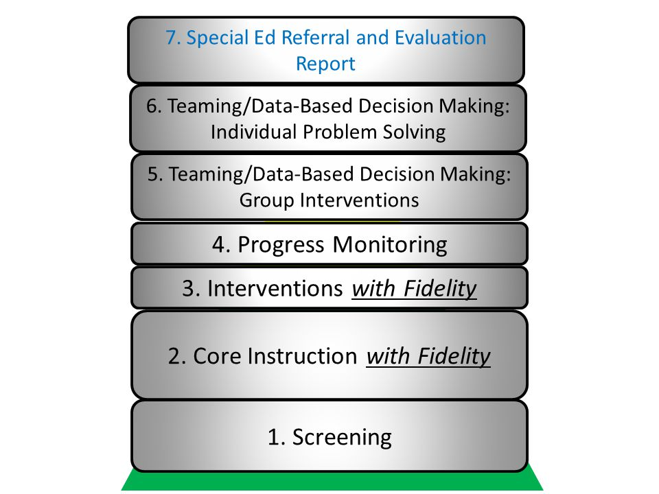 3. Interventions with Fidelity
