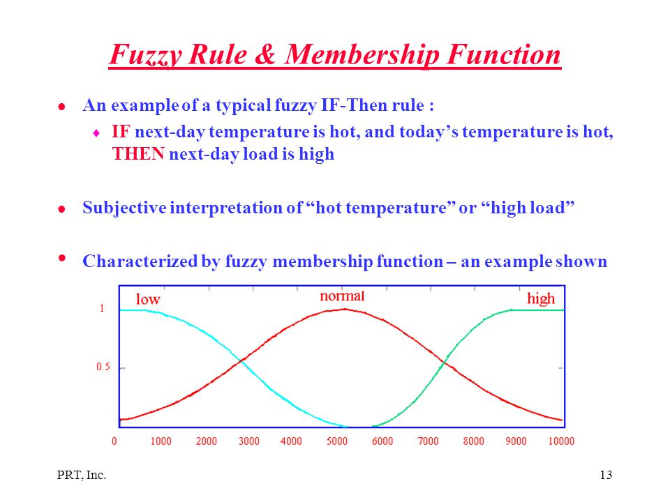 Fuzzy Rule & Membership Function