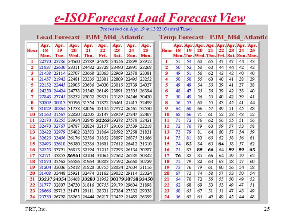 e-ISOForecast Load Forecast View