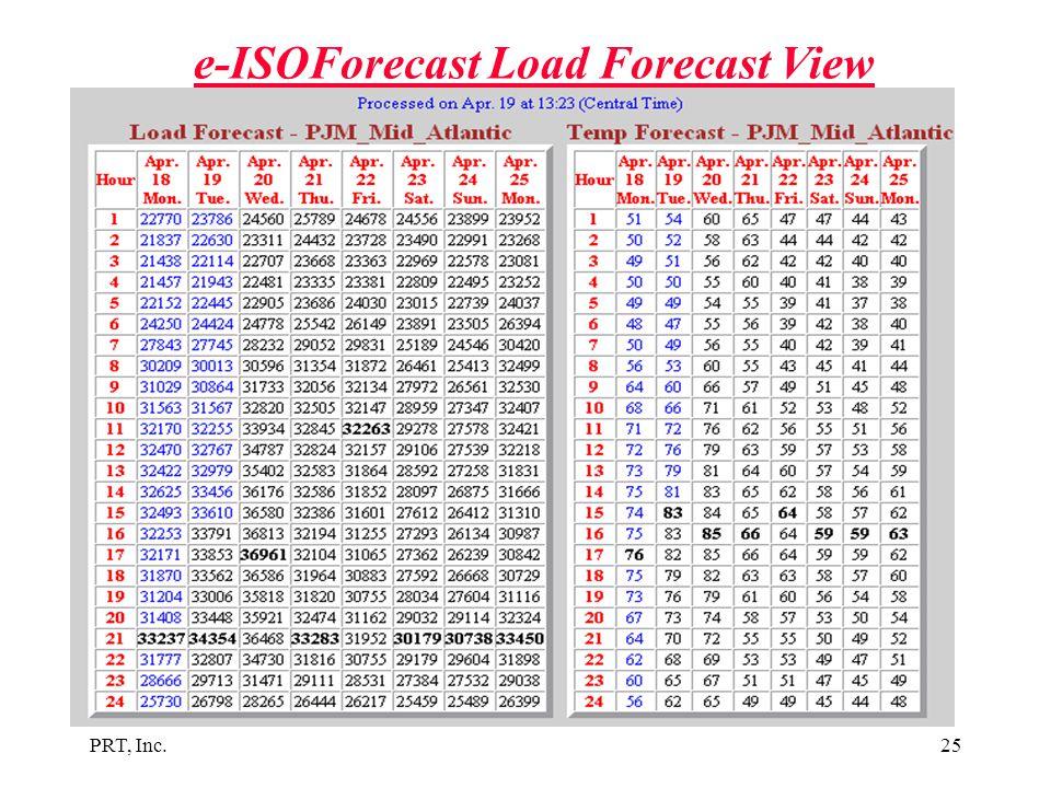 e-ISOForecast Load Forecast View