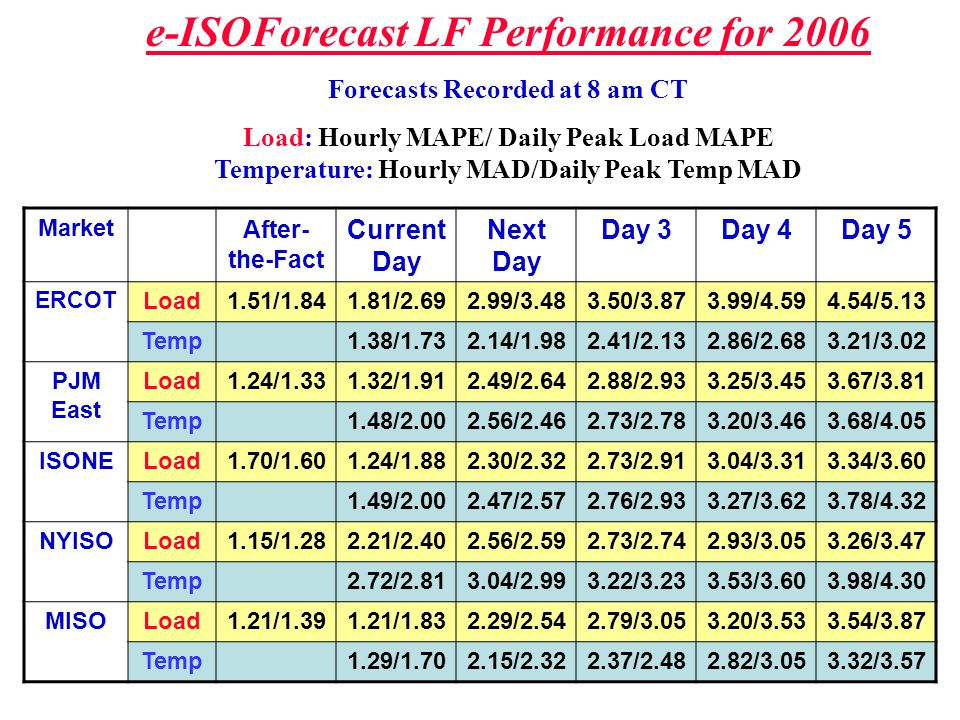 e-ISOForecast LF Performance for 2006