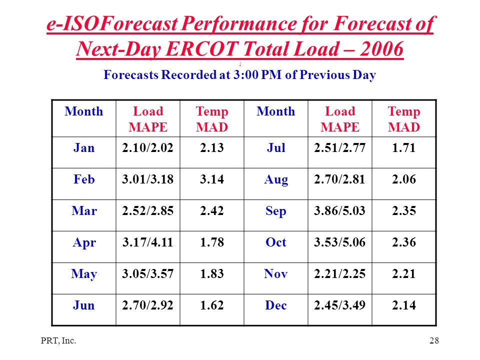 e-ISOForecast Performance for Forecast of Next-Day ERCOT Total Load – 2006 i Forecasts Recorded at 3:00 PM of Previous Day