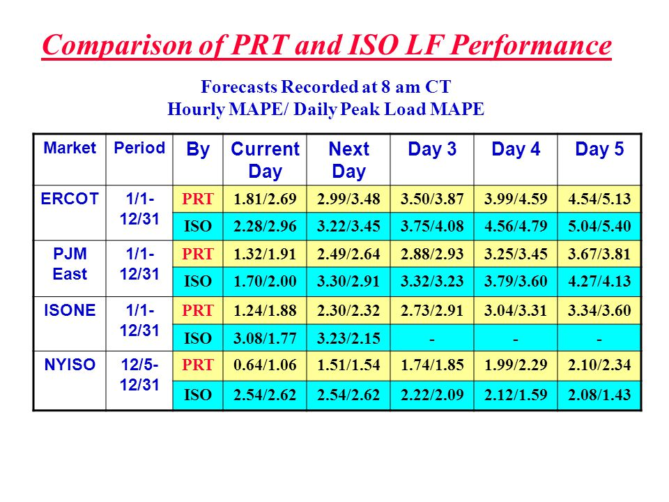 Comparison of PRT and ISO LF Performance