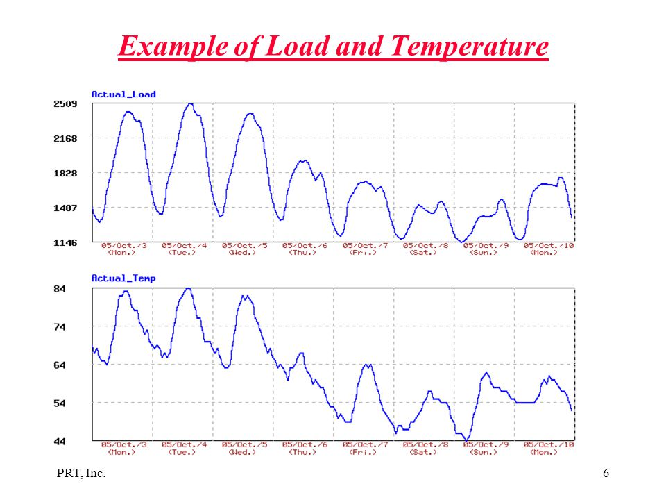 Example of Load and Temperature