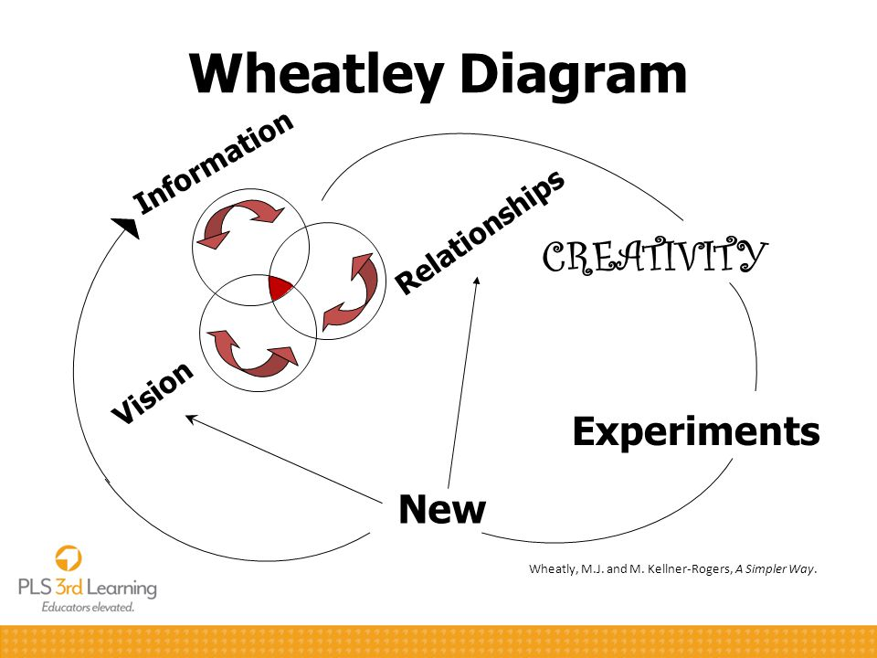 Wheatley Diagram CREATIVITY Experiments New Information Relationships