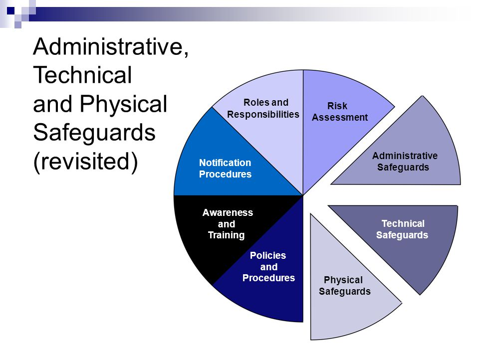 Administrative, Technical and Physical Safeguards (revisited)
