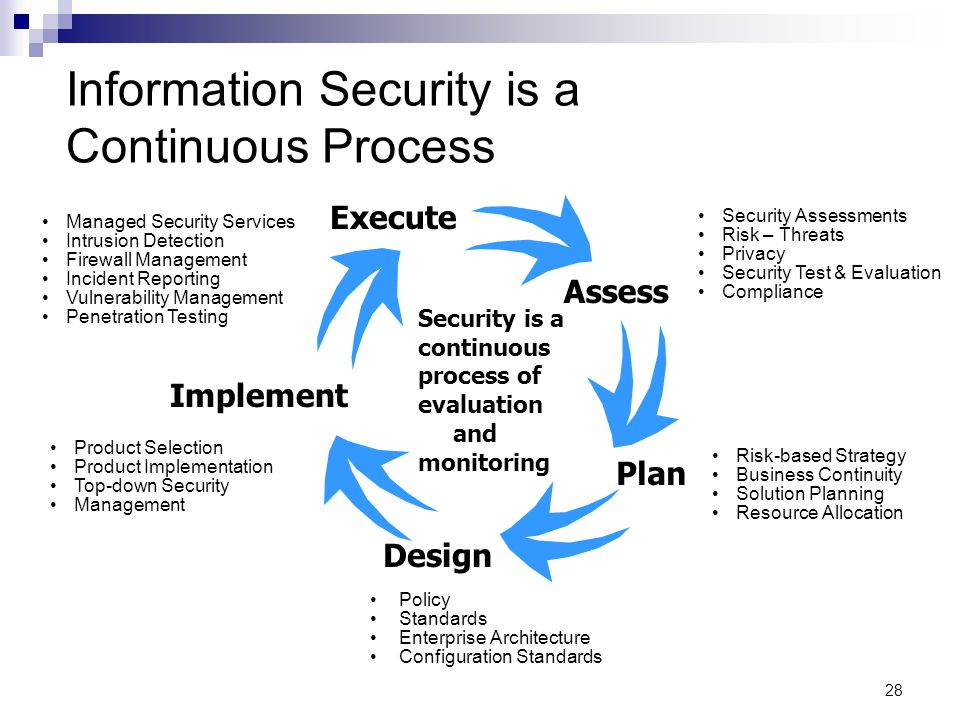 Information Security is a Continuous Process