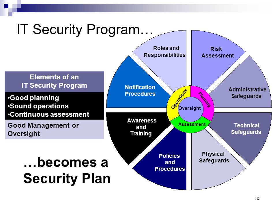 IT Security Program… …becomes a Security Plan Roles and Elements of an