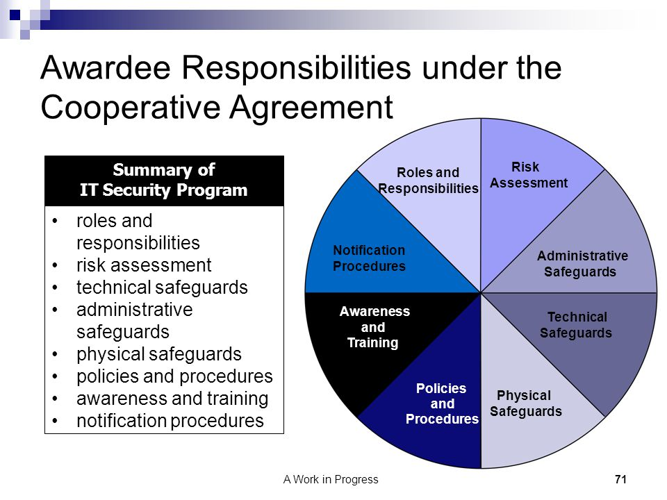 Awardee Responsibilities under the Cooperative Agreement