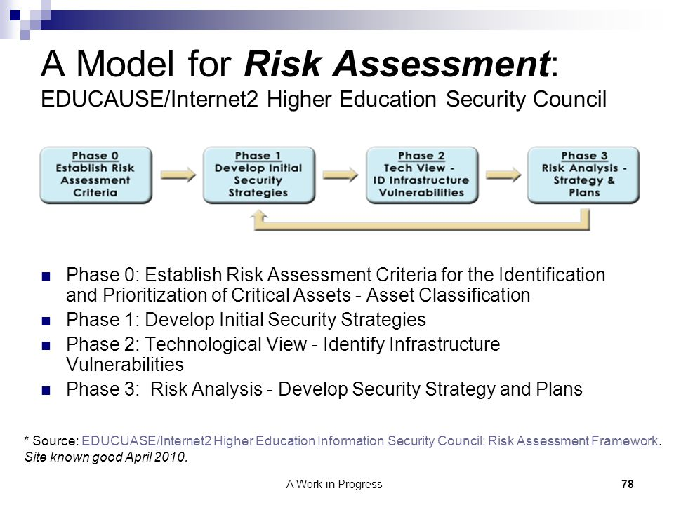 A Model for Risk Assessment: EDUCAUSE/Internet2 Higher Education Security Council