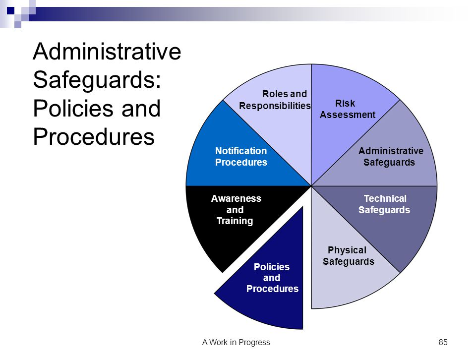 Administrative Safeguards: Policies and Procedures