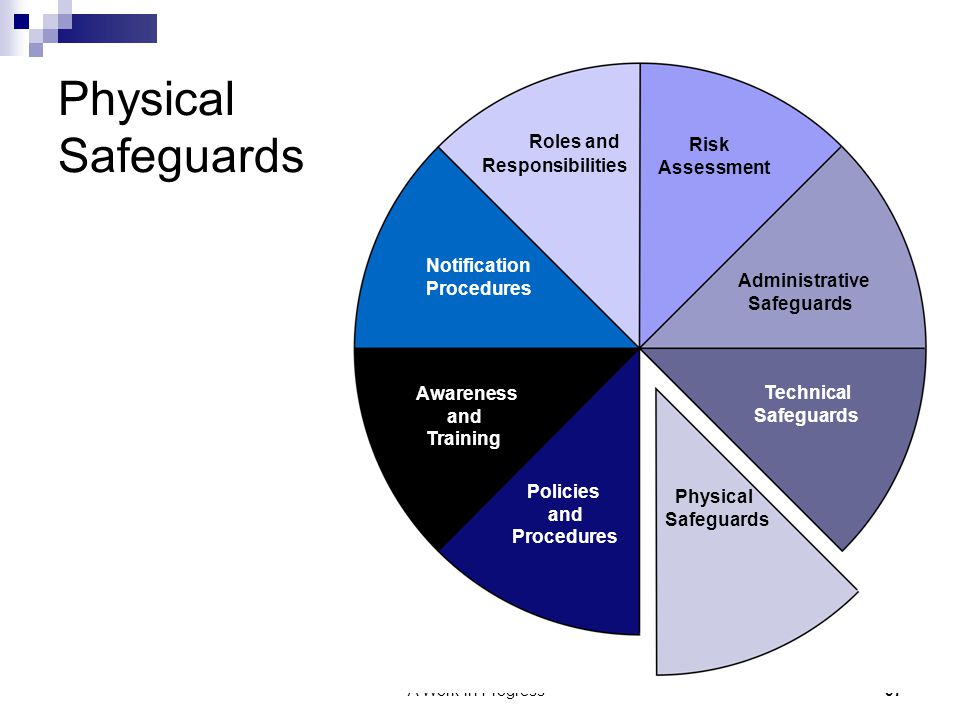 Physical Safeguards Roles and