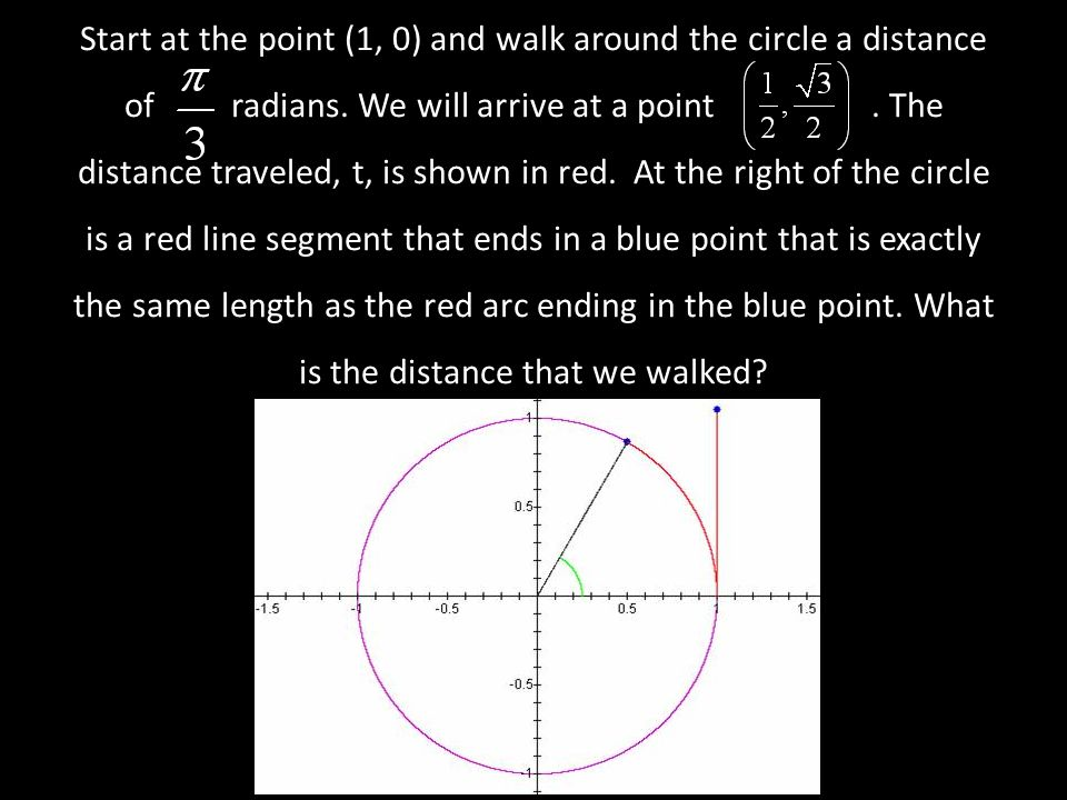 Start at the point (1, 0) and walk around the circle a distance of