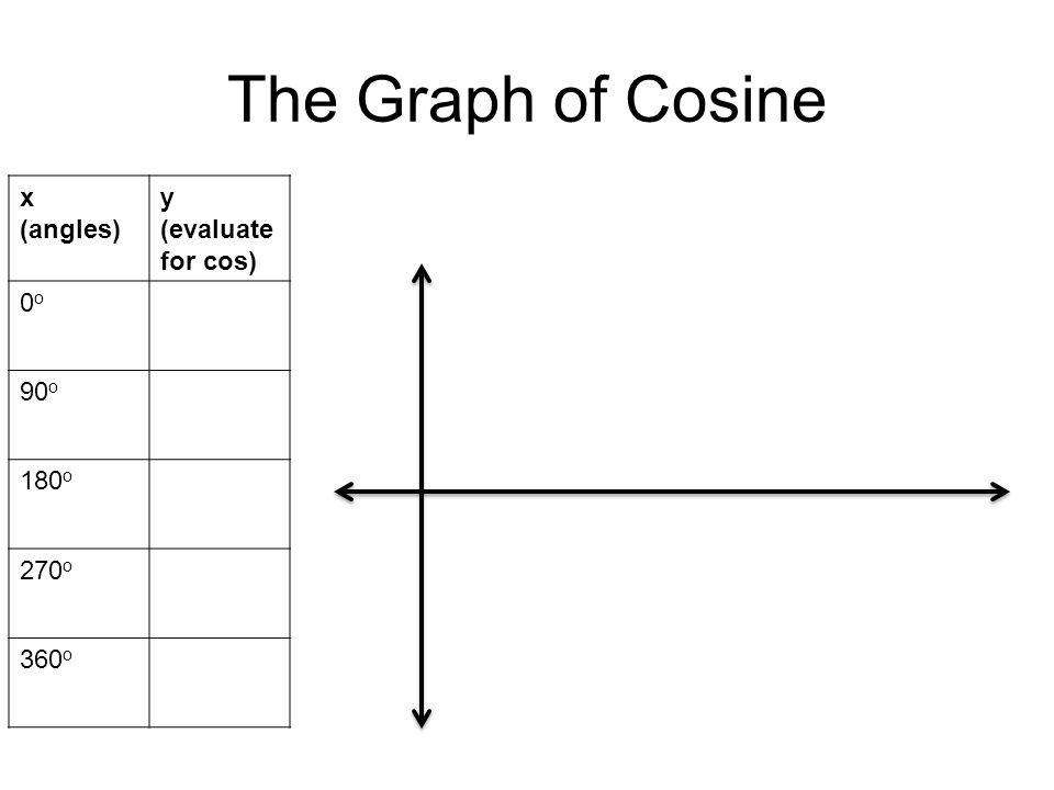 The Graph of Cosine x (angles) y (evaluate for cos) 0o 90o 180o 270o