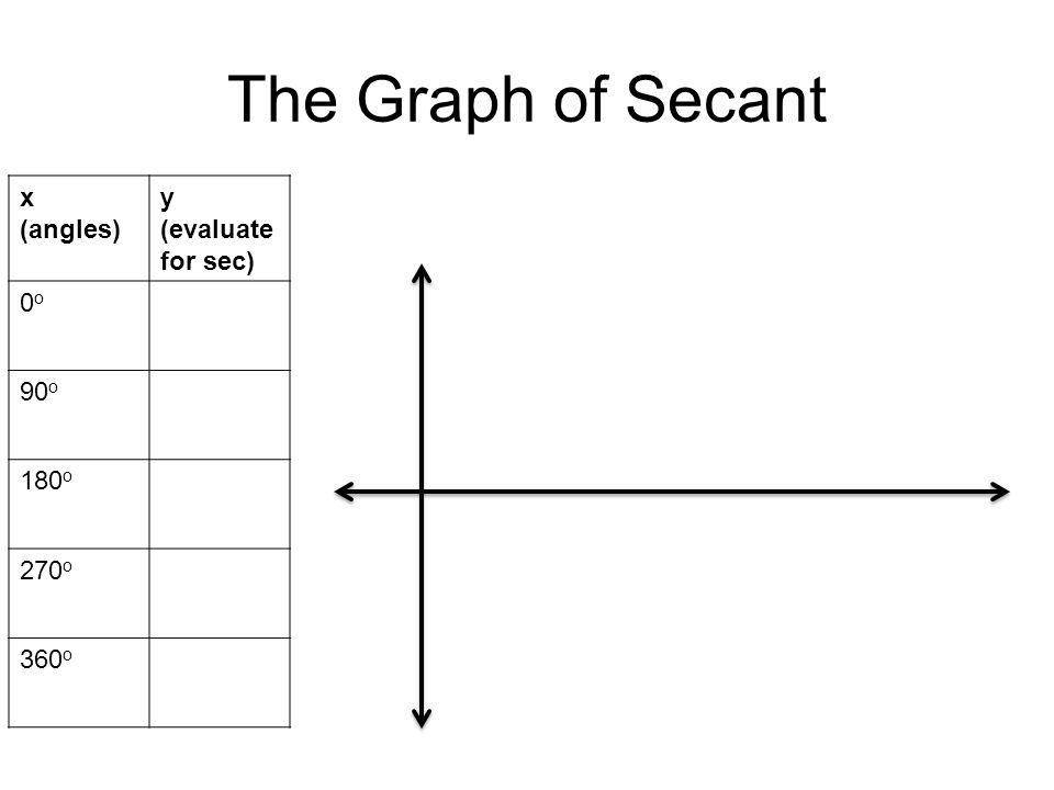 The Graph of Secant x (angles) y (evaluate for sec) 0o 90o 180o 270o