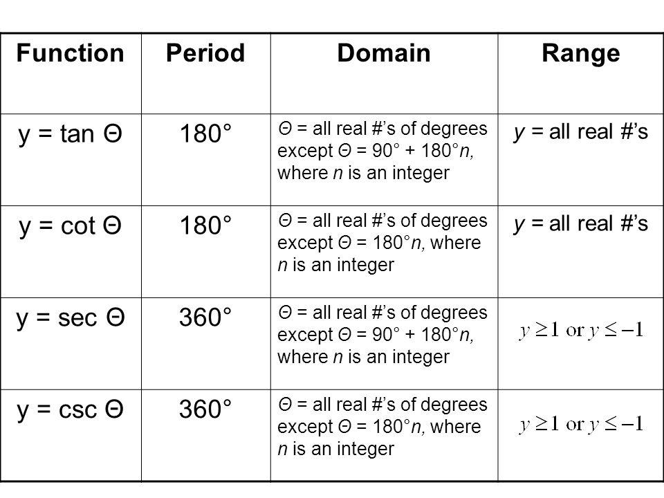 Function Period Domain Range