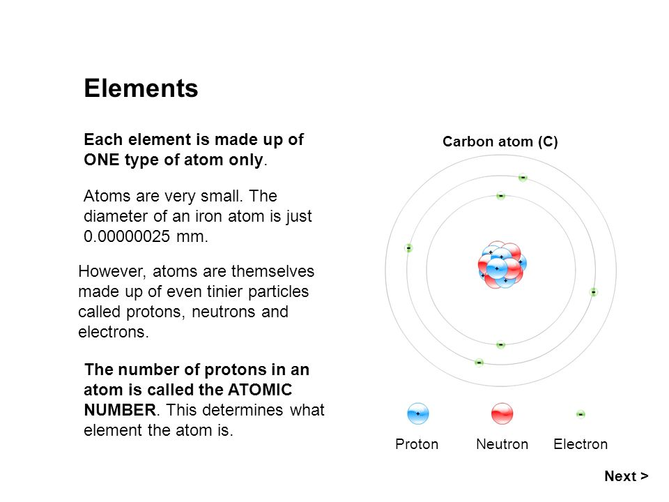 Elements Each element is made up of ONE type of atom only.
