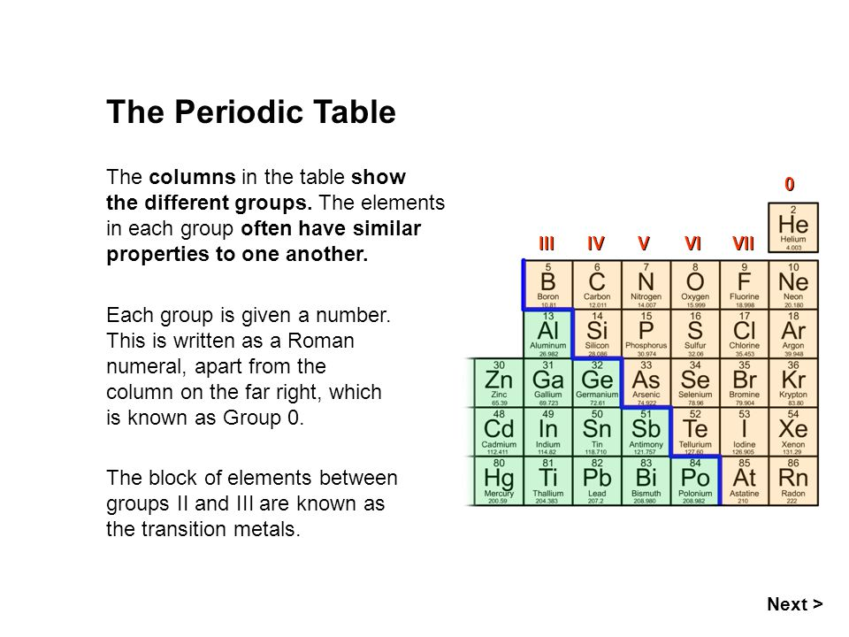 The Periodic Table The columns in the table show the different groups. The elements in each group often have similar properties to one another.