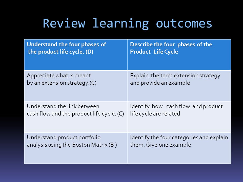 Review learning outcomes