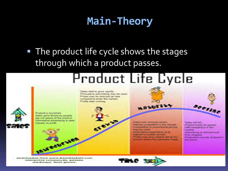 Main-Theory The product life cycle shows the stages through which a product passes.