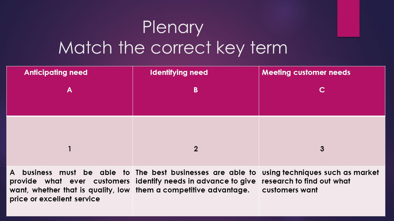 Plenary Match the correct key term