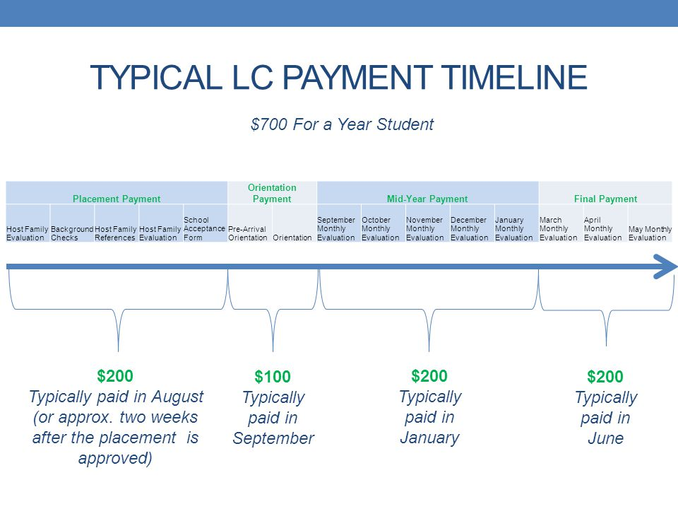 TYPICAL LC PAYMENT TIMELINE