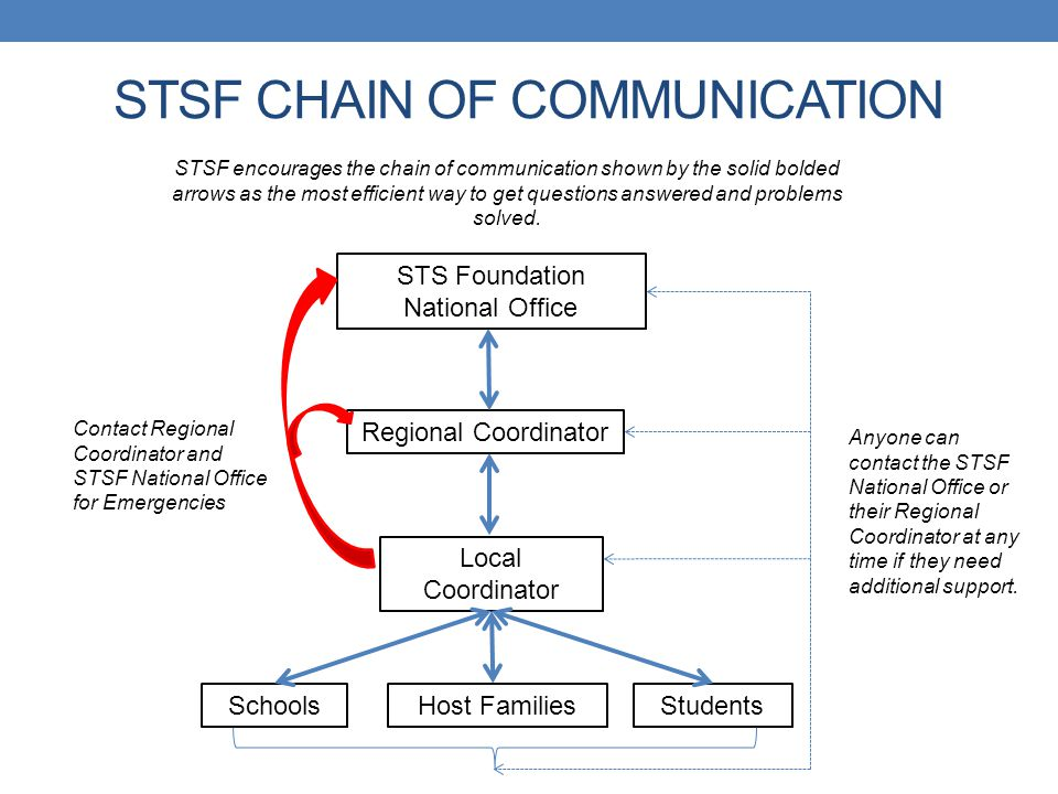 STSF CHAIN OF COMMUNICATION