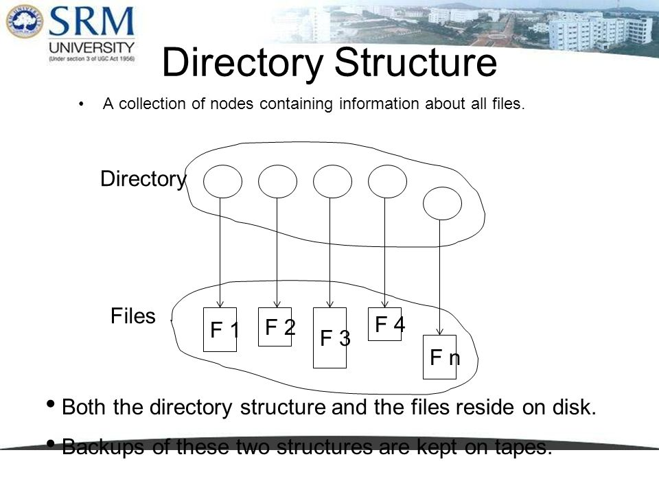 Directory Structure Directory Files F 4 F 1 F 2 F 3 F n
