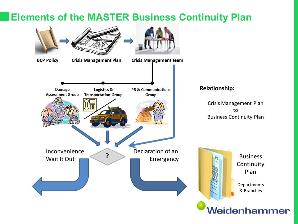 Elements of the MASTER Business Continuity Plan