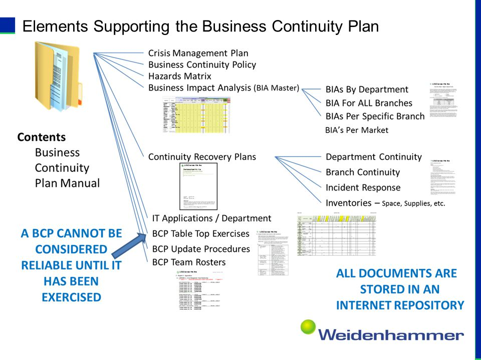 Elements Supporting the Business Continuity Plan