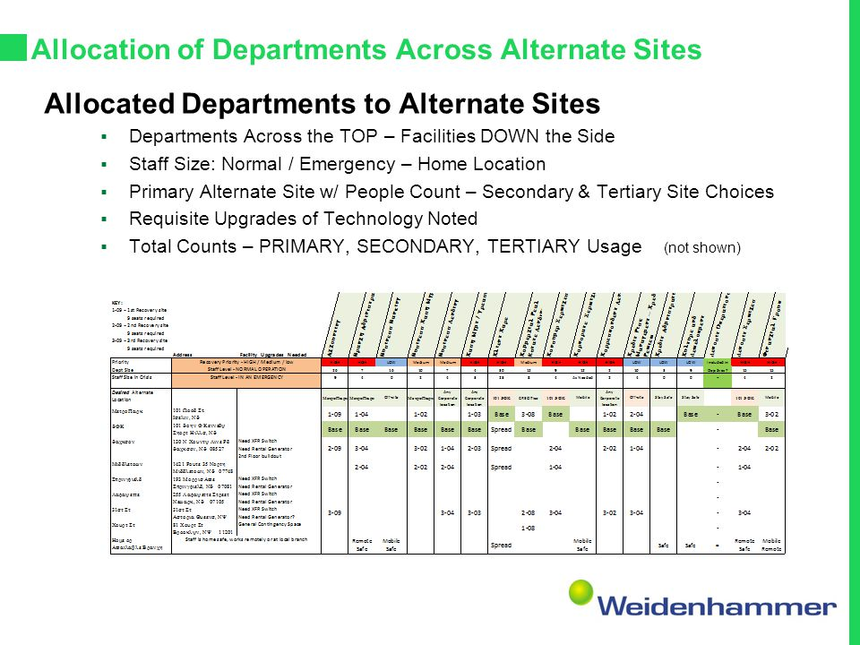 Allocation of Departments Across Alternate Sites