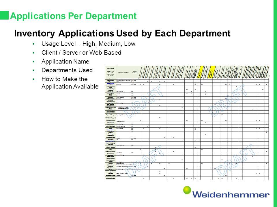 Applications Per Department