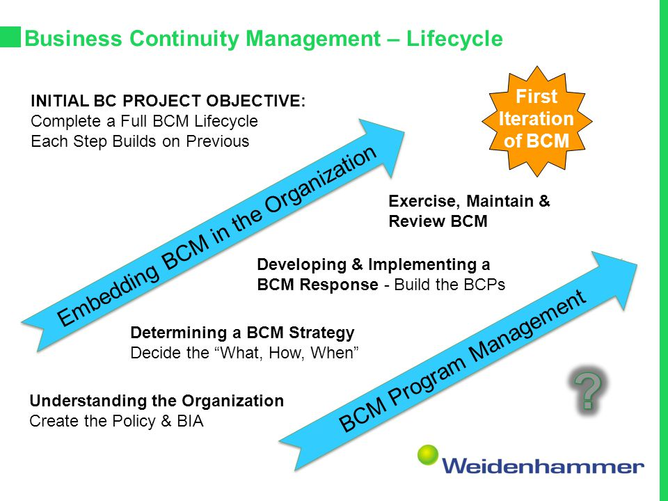 Business Continuity Management – Lifecycle