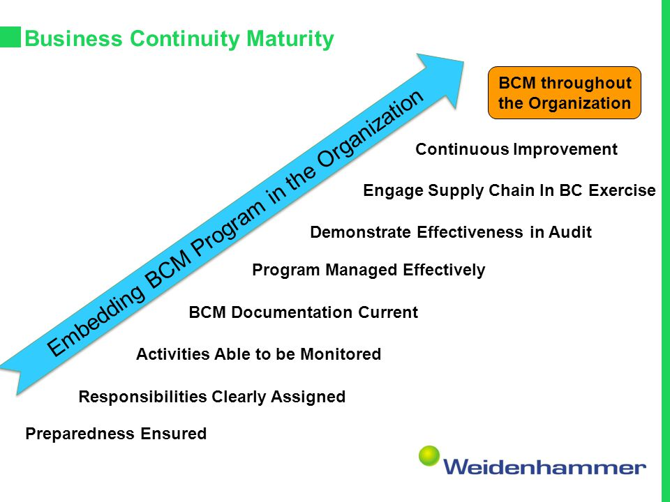 Business Continuity Maturity