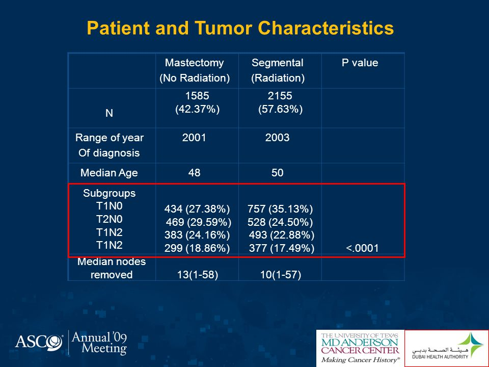 Patient and Tumor Characteristics